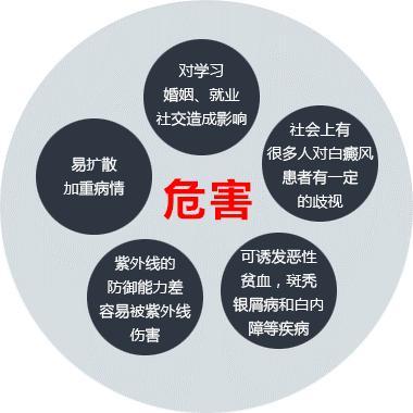 苏州白癜风疾病会